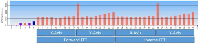 DirectX* 11 のイメージ処理における高速フーリエ変換
