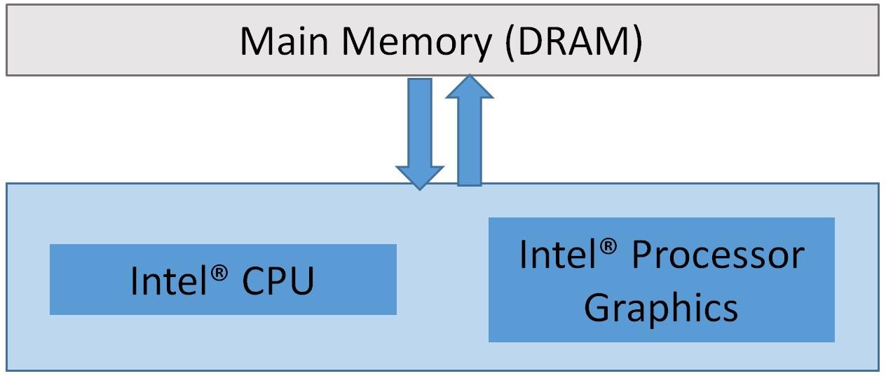 インテル® プロセッサー・グラフィックスの関係