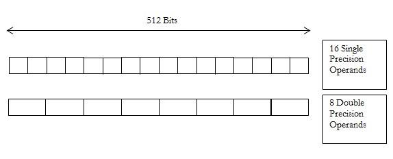 ベクトルレジスターの構成