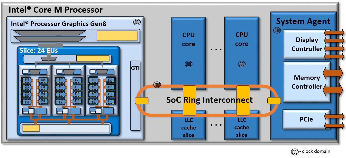 インテル® Core™ M プロセッサー SoC