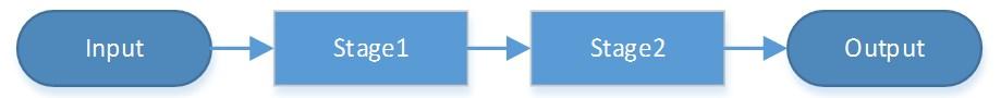 2 ステージのアルゴリズム