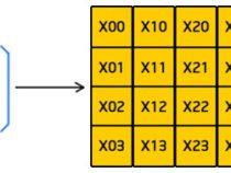 インテル® アーキテクチャーの SIMD テクノロジーによりゲームコードを高速化