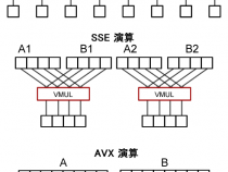 インテル® AVX 命令を使用してビデオ処理ソフトウェアの計算パフォーマンスを向上する