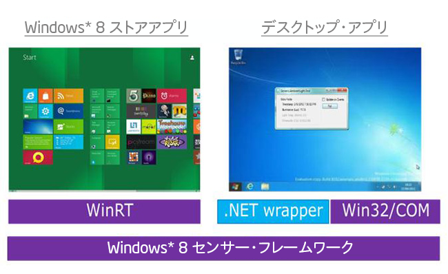 Ultrabook™ およびタブレット向け Windows* 8 センサーの開発ガイド