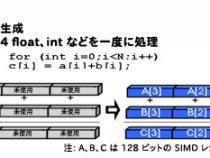 マルチスレッド開発ガイド: 4.6 インテル® Parallel Composer を利用して並列コードを開発する