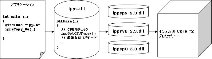 インテル® IPP DLL を含むアプリケーションの配布