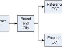 インテル® AVX を使用した逆離散コサイン変換の実装