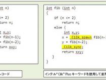 インテル® Cilk™ Plus によるデータ並列処理とスレッド並列処理: ビジュアル・コンピューティングのケーススタディー