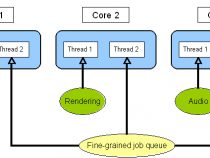 マルチコアシステム向けの実用的なゲーム・アーキテクチャー