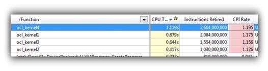インテル® OpenCL SDK 環境におけるインテル® VTune™ Amplifier XE 2011 の操作