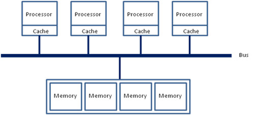 マルチスレッド開発ガイド: 3.5 NUMA 向けのアプリケーションの最適化