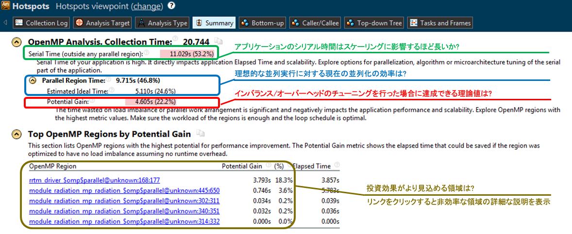 新しい OpenMP* サポートの例
