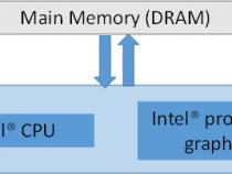 OpenCL* 1.2 の活用: インテル® プロセッサー・グラフィックスでバッファーコピーを最小限に抑えてパフォーマンスを向上する方法