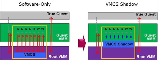 ネストされた仮想マシン上でインテル® Xeon® プロセッサー E5-2600 V3 製品ファミリーの VMCS シャドーイング機能を有効にする
