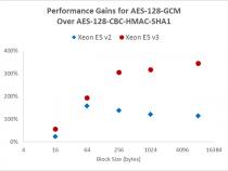 インテル® Xeon® プロセッサー E5 v3 における AES-GCM 暗号化のパフォーマンス