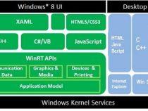 Windows* 8 開発向け Ultrabook™ 機能の互換性