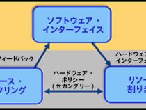 インテルのキャッシュ・モニタリング・テクノロジー: <br />使用モデルとサンプルデータ (パート 3)