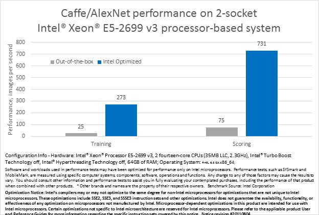 インテル® Xeon® プロセッサー E5 ファミリー上でのシングルノード Caffe* スコアと学習