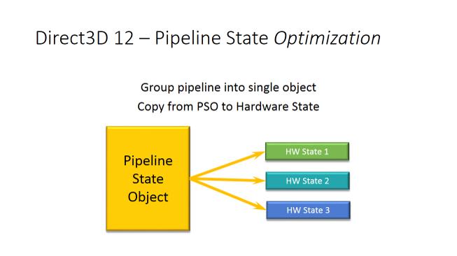 Direct3D 12 – パイプラインの状態の最適化