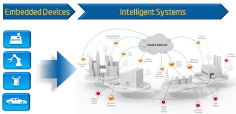 インテリジェント・システムと組込みデバイス向けソフトウェア開発ツールの使用法