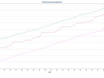 ムーアの法則を超えるパフォーマンス向上率への対応: インテル® Cluster Studio XE