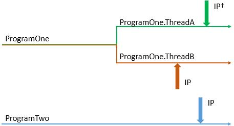 ソフトウェア・スレッドの図