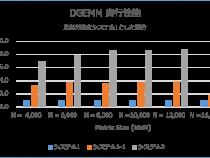 インテル® Xeon Phi™ プロセッサー/コプロセッサーの実行性能の比較