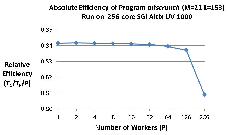 M=21 および L=153 の場合の bitscrunch の効率
