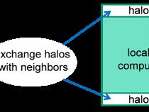 ヘテロジニアス分散システムにおける有限差分法