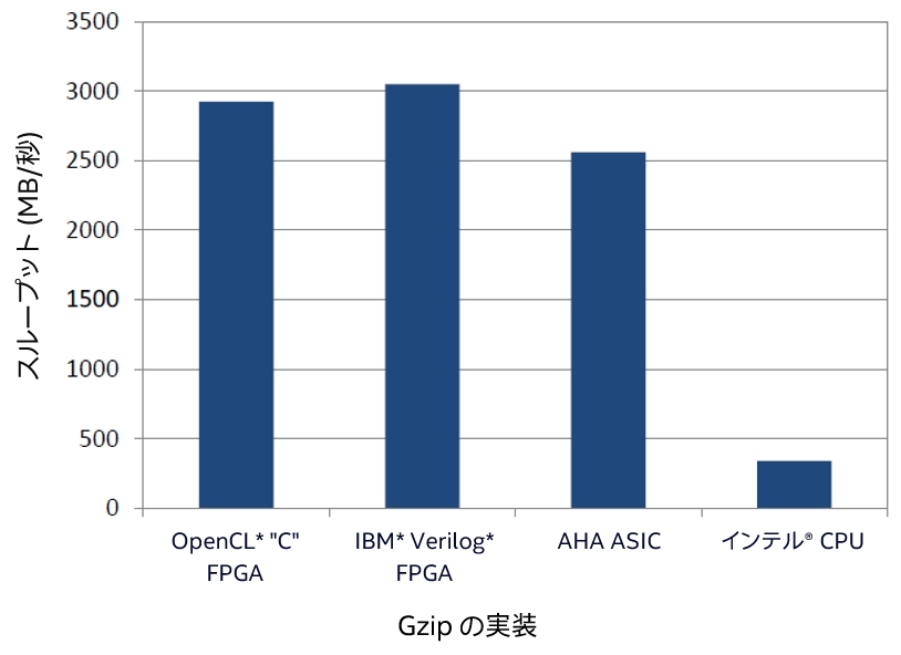 Linux*/Java* スタック上におけるインテル® AES-NI パフォーマンス・テスト