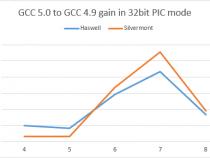 GCC 5.0 での x86 向けの最適化新機能: 32 ビット・モードにおける PIC