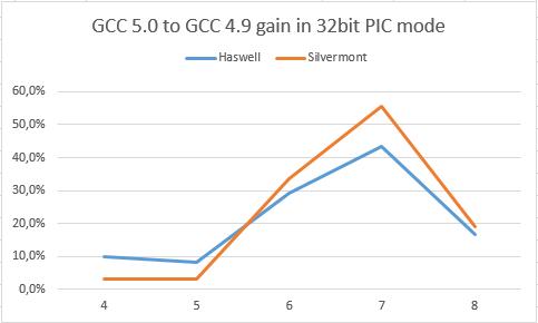 GCC 5.0 gain