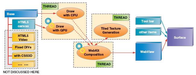 HTML5 の Canvas 2D をアクセラレートするためハードウェアを利用して最適化