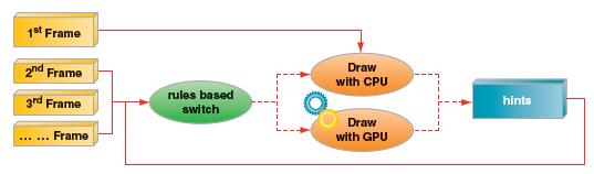 HTML5 Canvas 2D のための GPU と CPU の動的な切り替え