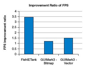 FPS の改善