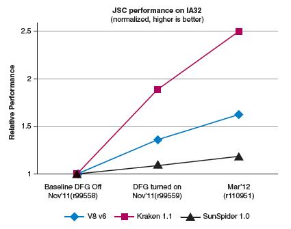 IA32 上のJSC パフォーマンス