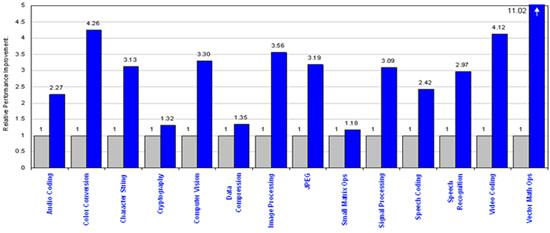 マルチスレッド開発ガイド: 4.3 スレッド化とインテル® インテグレーテッド・パフォーマンス・プリミティブ (インテル® IPP)