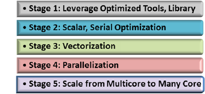 5 Stages of code modernization