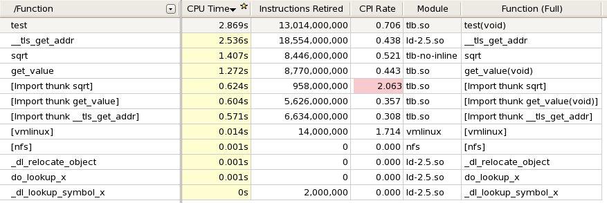 スレッドローカル変数へのアクセスに隠されたパフォーマンス・コスト