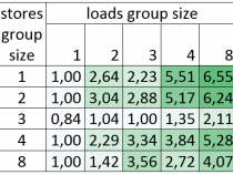 GCC 5.0 での x86 向けの最適化新機能