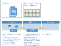 インテル® DAAL を使用した分散処理の概要