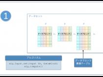 インテル® DAAL を使用したオンライン処理の概要