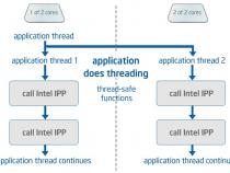 インテル® MKL 10.3 で追加された新機能