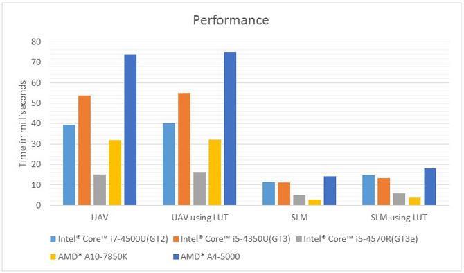 SLM 手法のパフォーマンス・グラフ