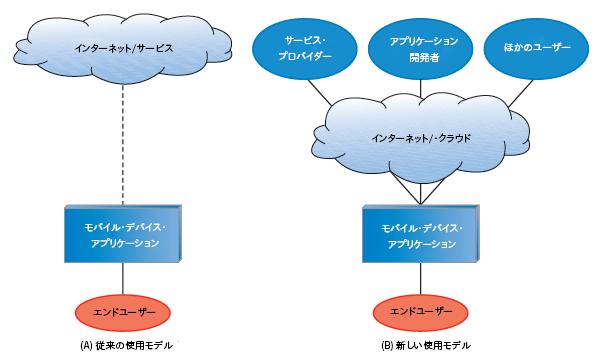 モバイル OS アーキテクチャーのトレンド