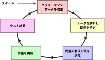 並列ソフトウェアを最適化するための 3 つのステップ
