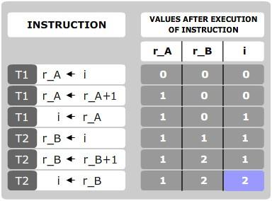 並列プログラミングにおけるロックの効率的な使用