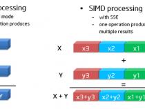イベント・ベース・サンプリング (EBS) を使用した FLOPS の推定