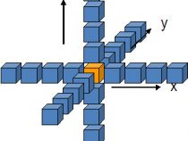 マルチコア・プロセッサーにおける 3 次元有限差分法の実装