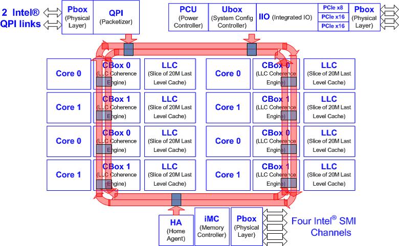インテル® Xeon® プロセッサー E5 ファミリーの略図